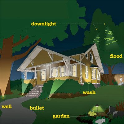 Landscape lighting a definitive guide aloadofball Images